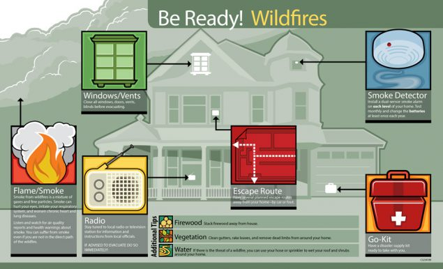 Infographic: Be Ready! Wildfires