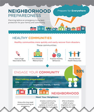 Infographic: Prepare for Everywhere - Neighborhood Preparedness