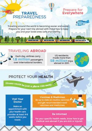 Infographic: Prepare for Everywhere - Travel Preparedness