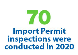 37 Import Permit inspections were conducted in 2018