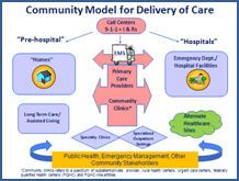 Community Model for Delivery of Care