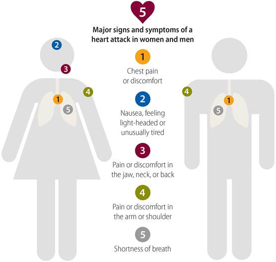 Signs Symptoms of Heart Attack