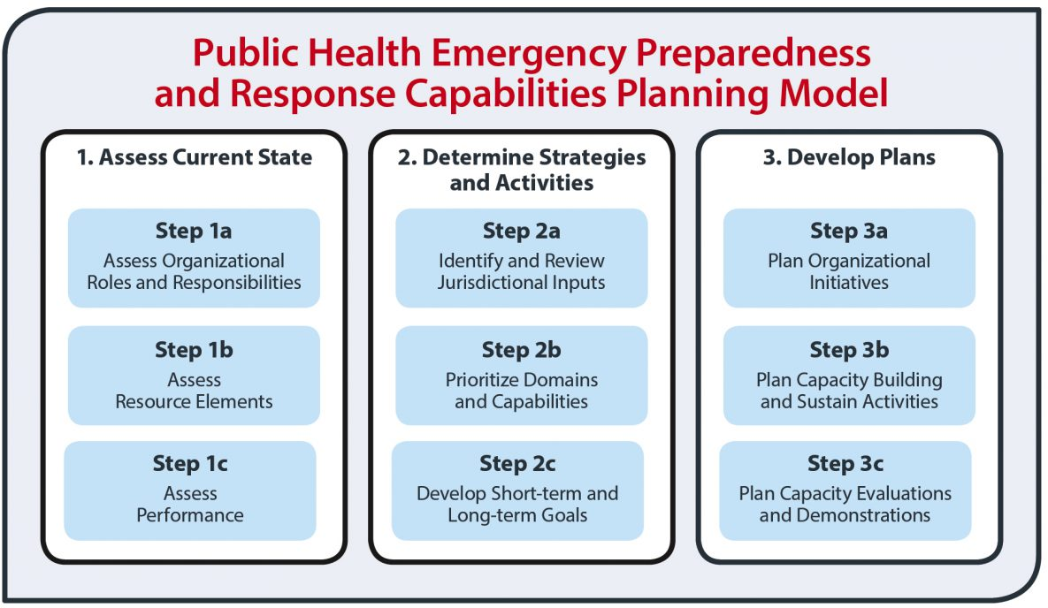 Public Health Emergency Preparedness and Response Capabilities Planning Model