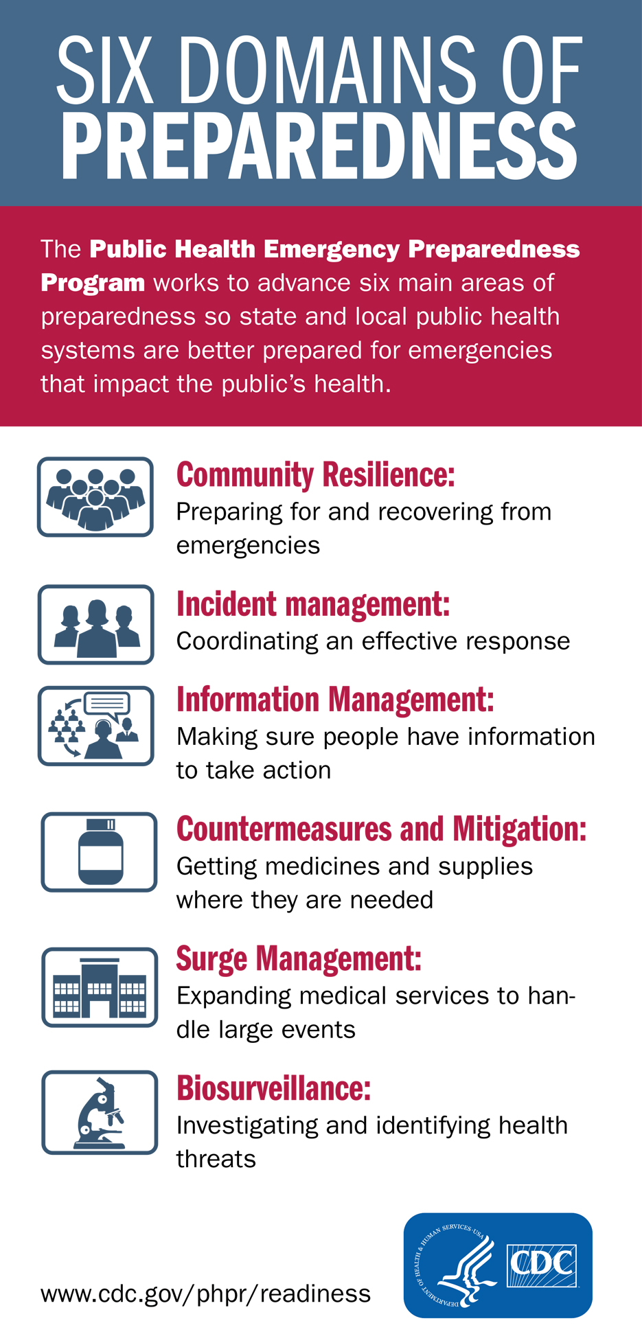 Cdc S Public Health Emergency Preparedness Program Every