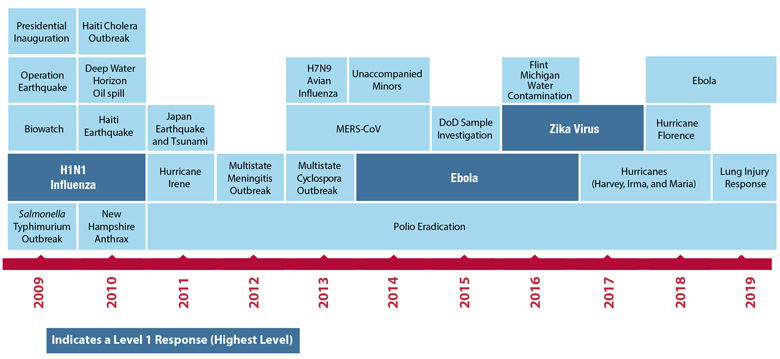 10 Years of CDC Public Health Emergency Responses