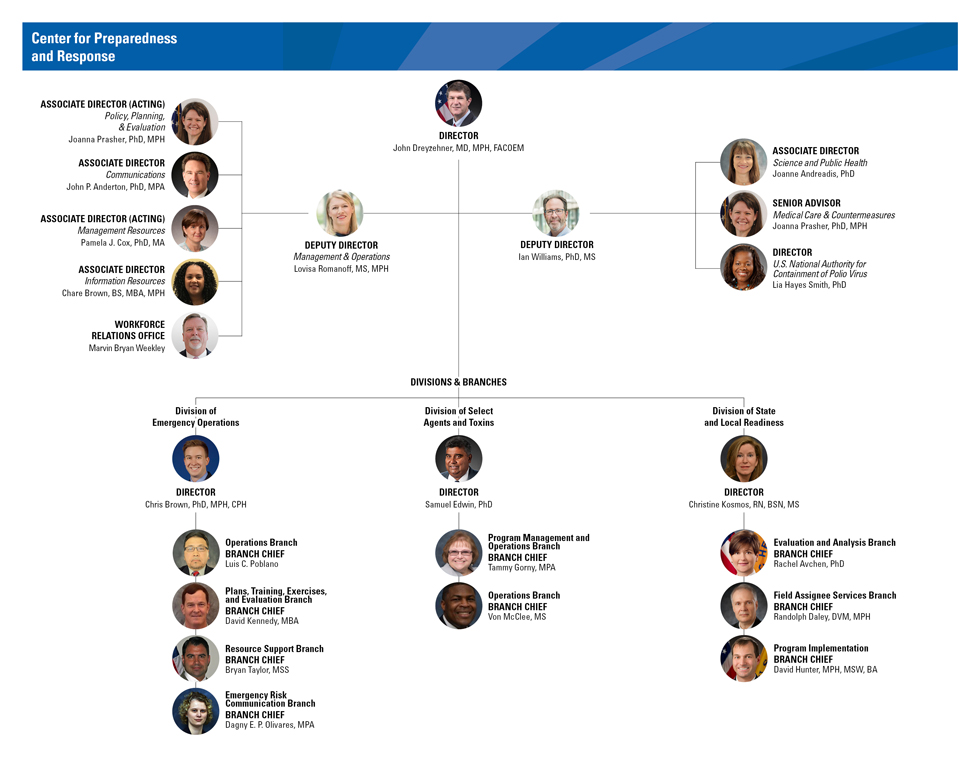 july 2020 CPR leadership organization chart