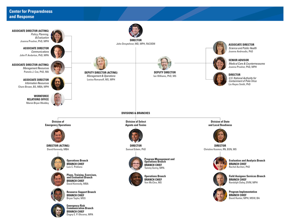 june 2020 cpr organizational chart