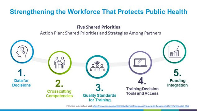 Action Plan: Shared Priorities and Strategies Among Partners