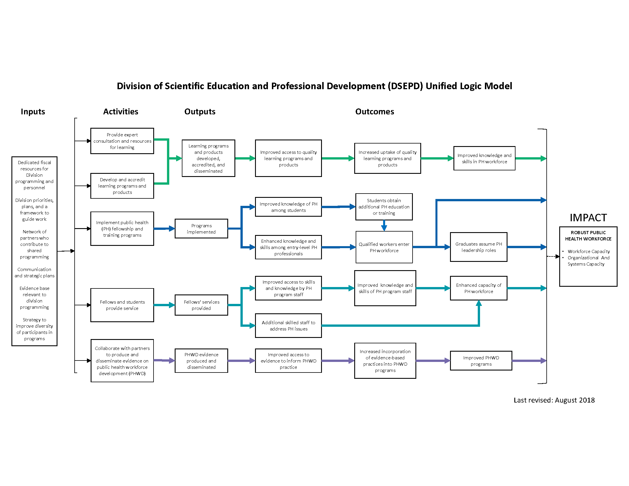 Division of Scientific Education and Professional Development (DSEPD) Unified Logic Model