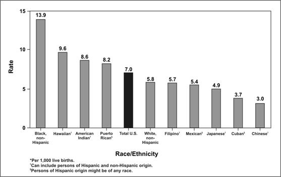 Bar chart shows mortality rates by racial group.