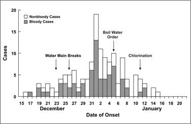 A histogram shows the increase and decrease of diarrheal illness over time.