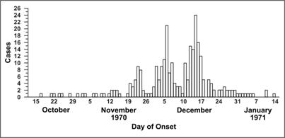 A histogram shows recurring increases and decreases of illness over time.