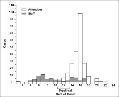 A histogram shows Shigella cases among staff and attendees.