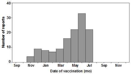 Histogram shows the number of reported cases of intussusception after vaccination.