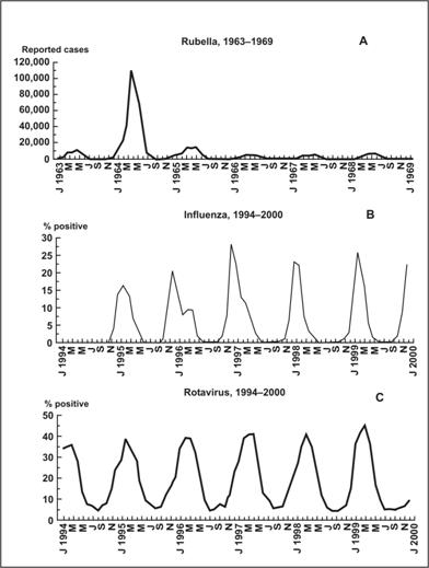 Three line graphs show a comparison of three diseases over time.