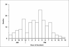 Histogram shows tractor deaths by hour.