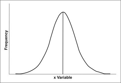 The X-axis is the variable. The Y-axis is frequency. A vertical line in the middle shows central tendency.