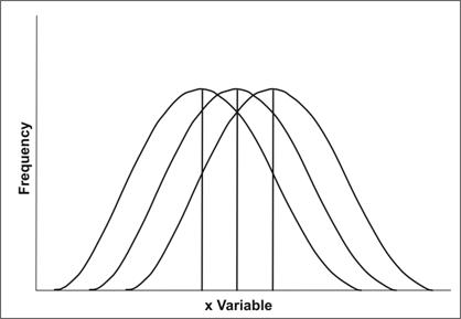 Three bell-shaped curves each with a different central location on the X-axis.