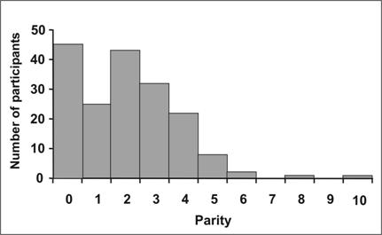 A histogram in which the central location does not correspond to the peak.