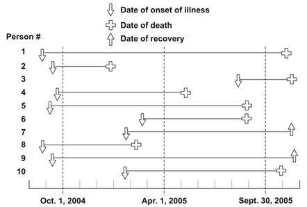 Graph showing new cases of illness, death, and recovery over time.