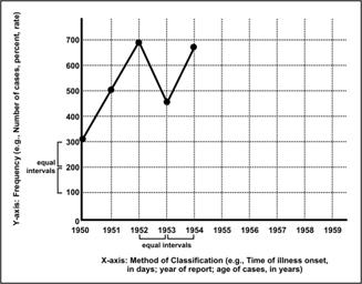 The line graph shows increases and declines of measles over time.