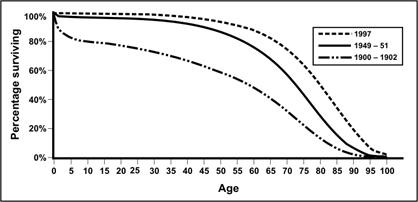 A survival curve shows the lines decrease to the right (0%) as age increases.