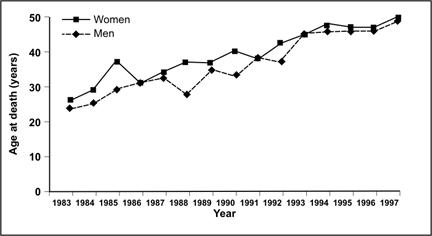 Line graph shows age of death in men and women with down's syndrome over time.
