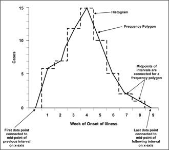 A frequency polygon and a histogram both display similar shapes.