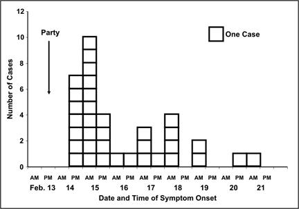 Graph shows the number of cases. Each column is a stack of squares, each square represents one case.