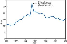 Line graph shows an increase during a reported outbreak.