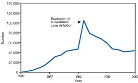 Line graph shows an increase after the change of the surveillance case definition.