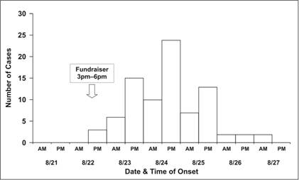 Epi curve showing the number of cases over time following a fundraiser.