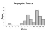 A propagated source curve shows multiple peaks over 13 days.