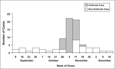 Epi curve showing both outbreak and non outbreak cases over time.
