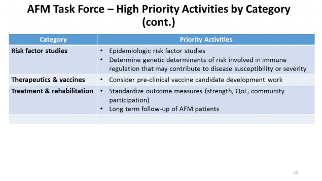 High Priority Activities by Category, continued