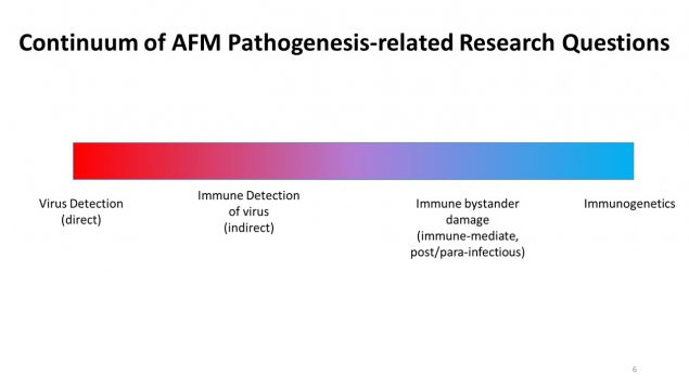 Continuum of AFM Pathogenesis-related Research Questions