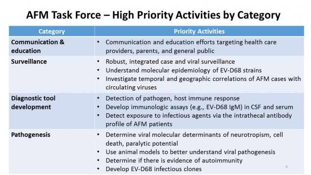 High Priority Activities by Category