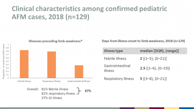 Clinical characteristics among confirmed pediatric AFM cases in 2018 include febrile illness, respiratory illness, and gastrointestinal illness.