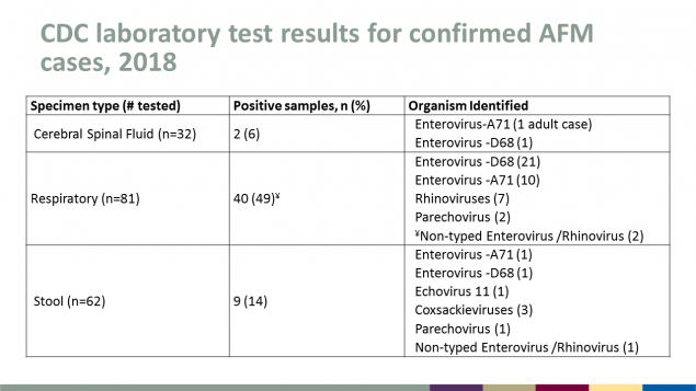 CDC latoratory test results for confirmed AFM cases in 2018.