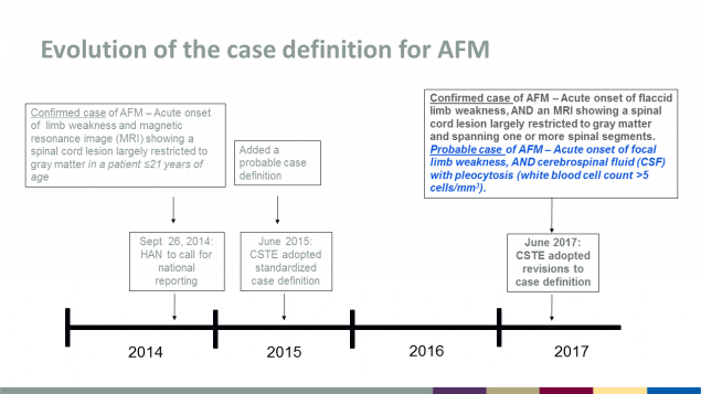 Evolution of the case definition for AFM from 2014 through 2017