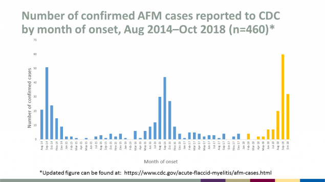 Number of confirmed AFM cases reported to CDC by month of onset, August 2014 through October 2018, total 460
