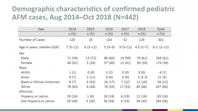 Demographic characteristics of confirmed pediatric AFM cases from August 2014 through October 2018, total 442 cases