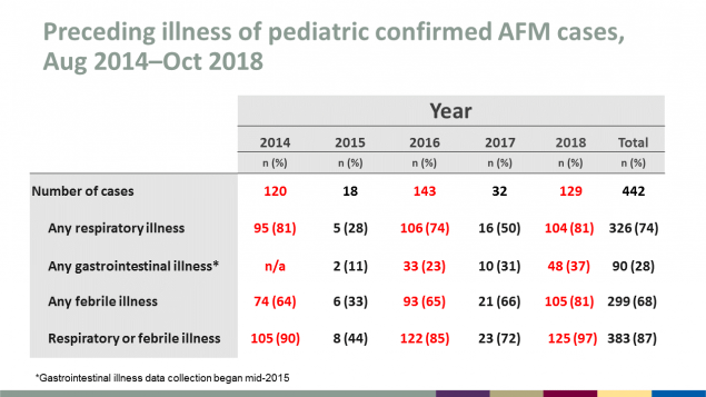 Preceding illness of pediatric confirmed AFM cases, August 2014 through October 2018, including respiratory, gastrointestinal, and febrile illness