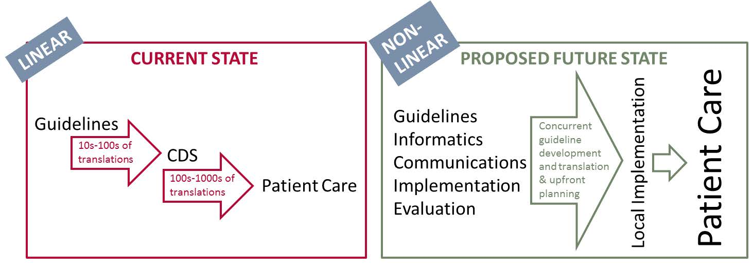 Figure 1. Pictorial summary of the linear current state of how guidelines are translated to patient care and the non-linear proposed future state