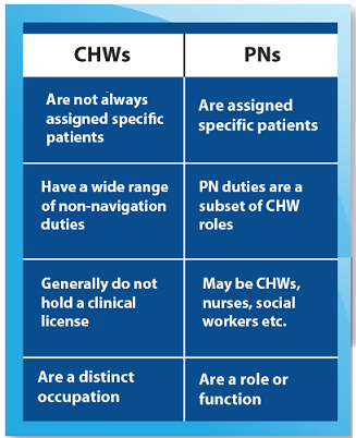 CHWs: Are not always assigned specific patients; Have a wide range of non-navigation duties; Generally do not hold a clinical license; and Are a distinct occupation. PNs: Are assigned specific patients; PN duties are a subset of CHW roles; Maybe CHWs, nurses, social workers, etc.; Are a role or function.