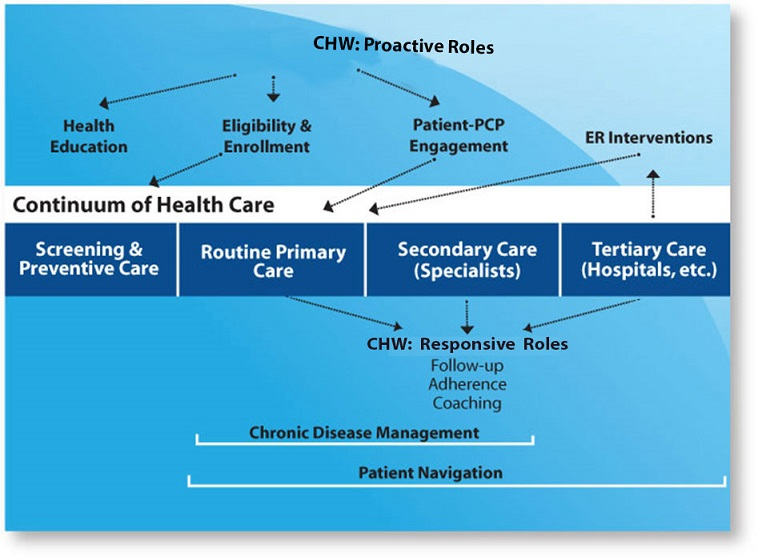 CHW: Proactive Roles