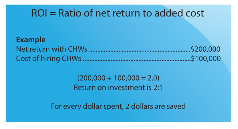 ROI=Ratio of net return to added cost.  Example: Net return with CHWs: $200,000; Cost of hiring CHWs: $100,000; (2000,000/100,000=2.0). Return on investment is 2:1. For every dollar spent, $2 are saved.