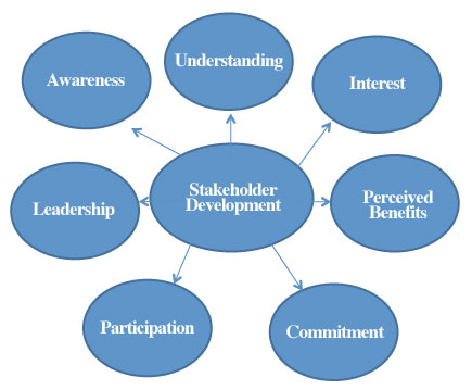 Understanding, interest, perceived benefits, commitment, participation, leadership, awareness, stakeholder development.
