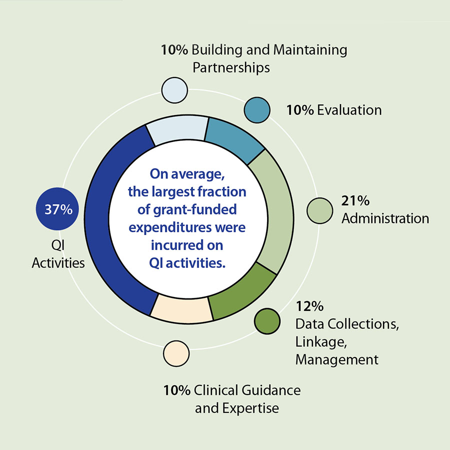 A diagram illustrating grant-funded expenditures, including QI activities, 37%; Administration, 21%; Data collections, linkage, management, 12%; Clinical guidance and expertise, 10%; Building and maintaining partnerships, 10%; and Evaluation, 10%. On average, the largest fraction of grant-funded expenditures were incurred on QI activities.