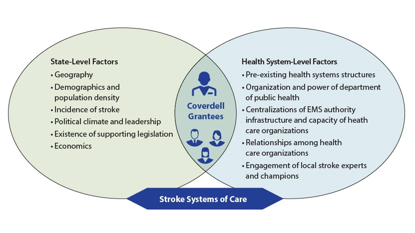 A venn diagram illustrating stroke systems of care. Left circle: Heading: State-level factors. List of 6 items: Geography, Demographics and population density, incidence of stroke, political climate and leadership, existence of supporting legislation, economics. Right circle: Heading: Health System-Level Factors. List of five items: Pre-existing health systems structures, organization and power of department of public health, centralizations of E M S authority infrastructure and capacity of health care organizations, Relationships among health care organizations, engagement of local stroke experts and champions. The area where the two circles intersect is labeled Coverdell Grantees.
